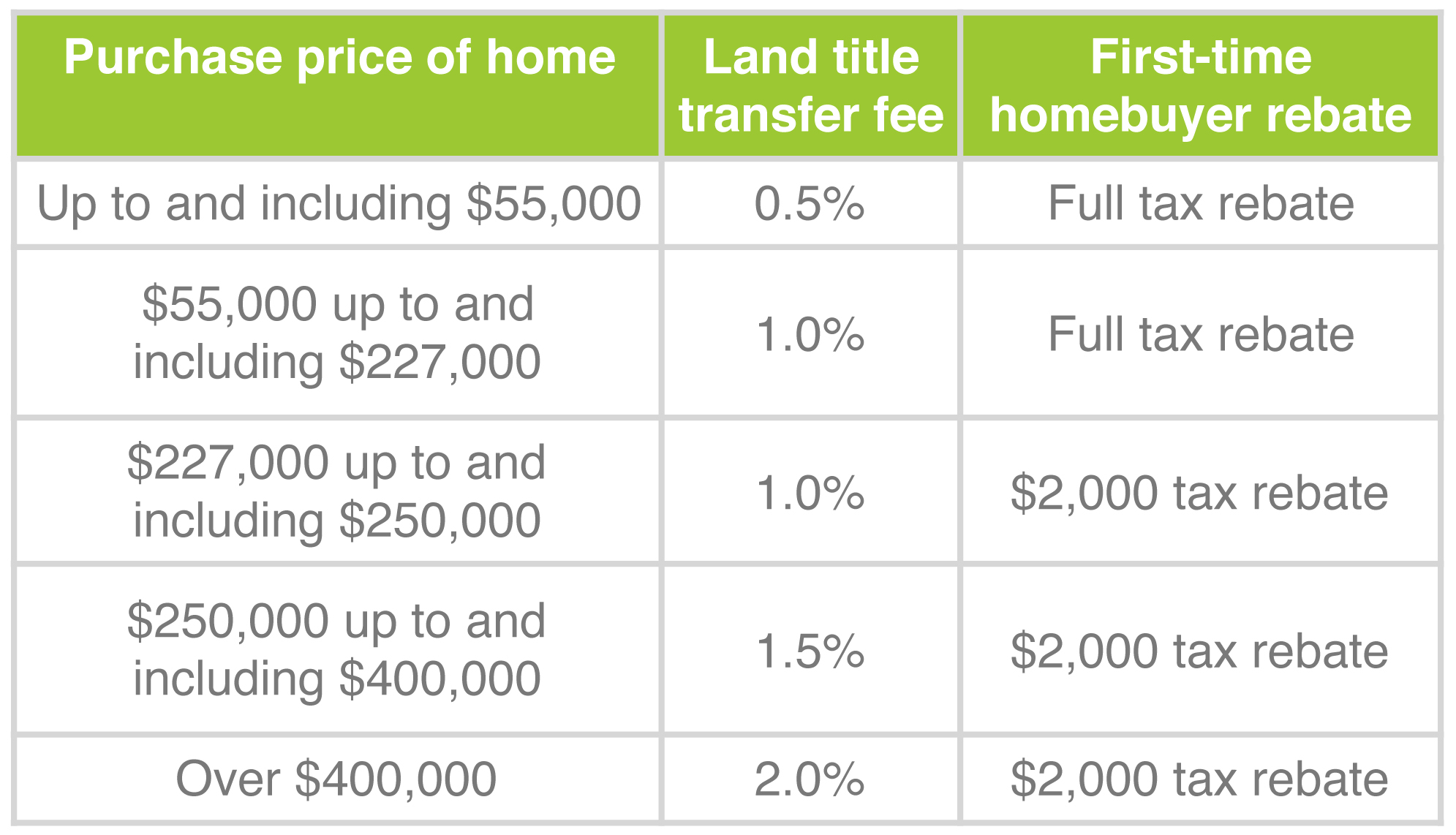 Ontario Tax Brackets | ON Income Tax Rates