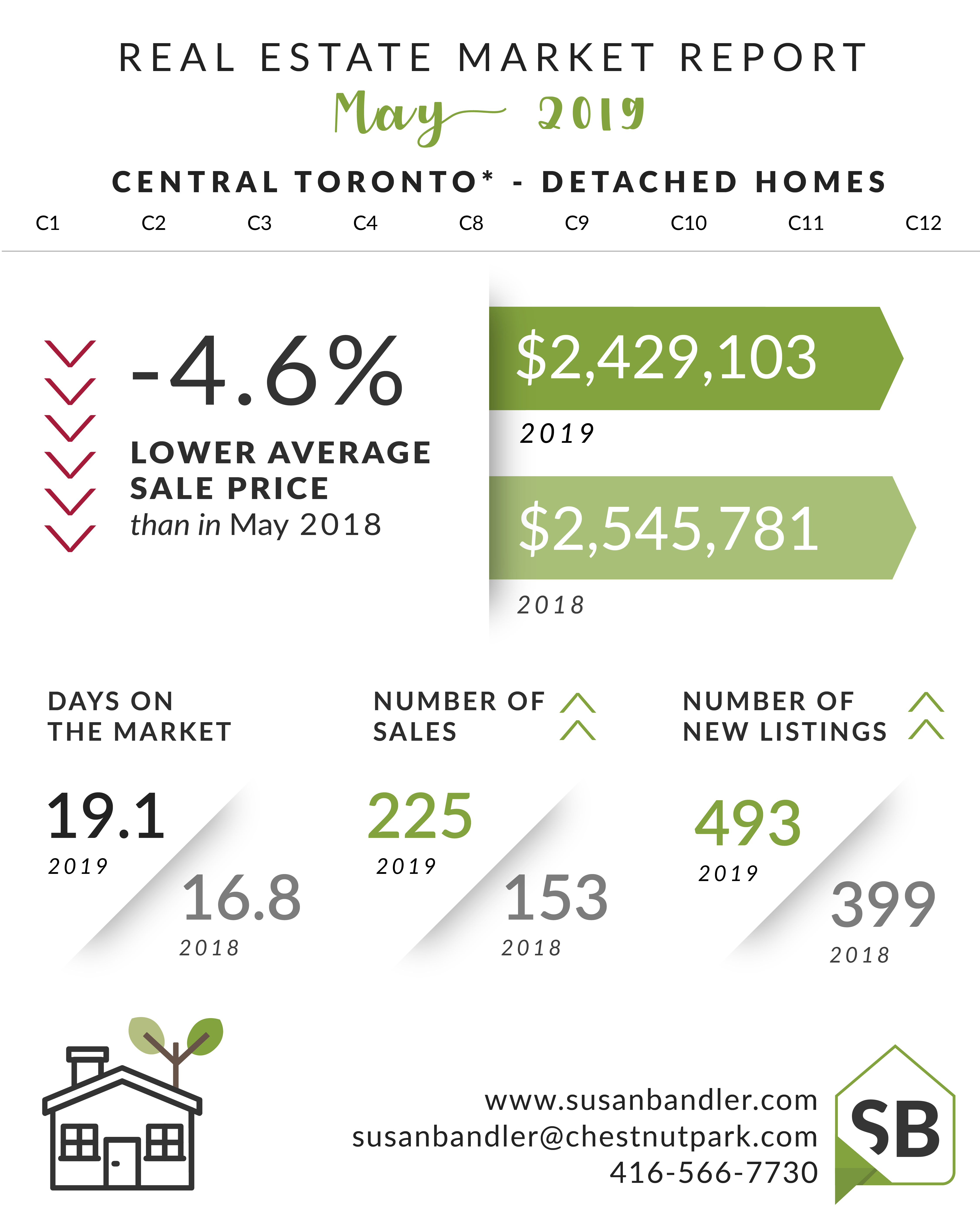toronto-real-estate-market-report-detached-may-2019