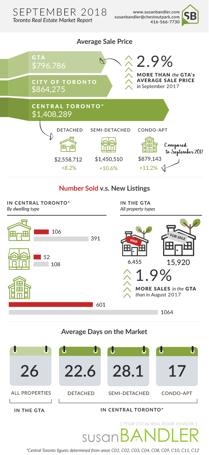 Toronto Real Estate Market - September 2018
