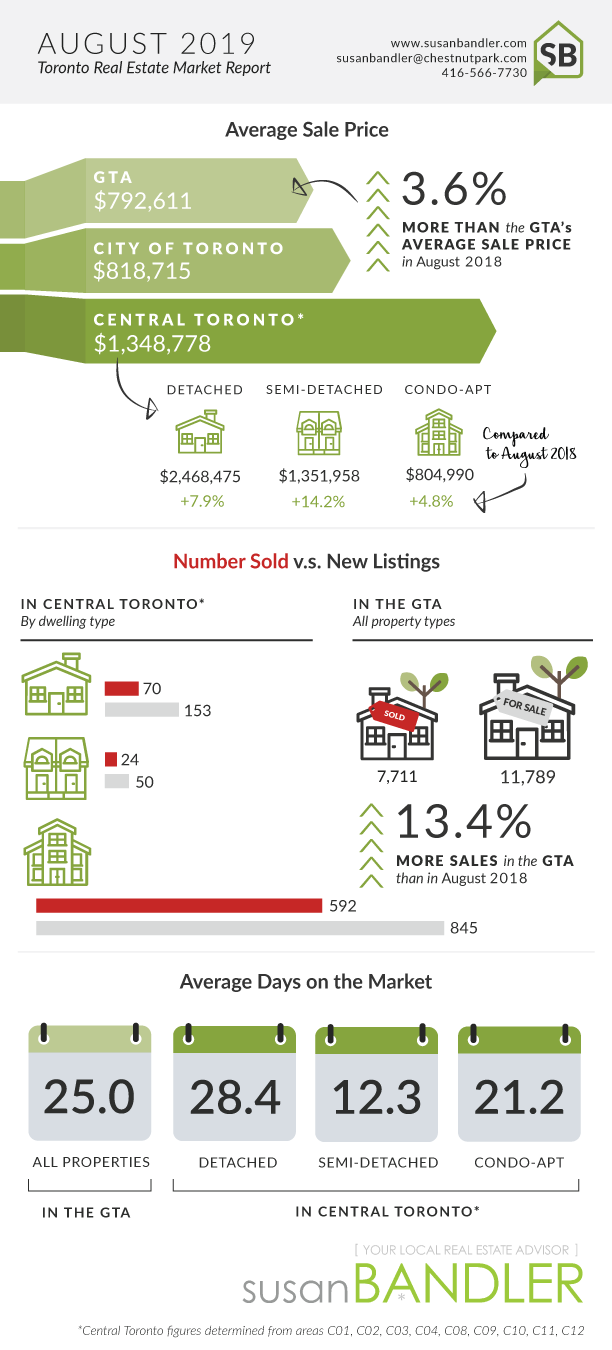 Toronto Real Estate Market Report - August 2019