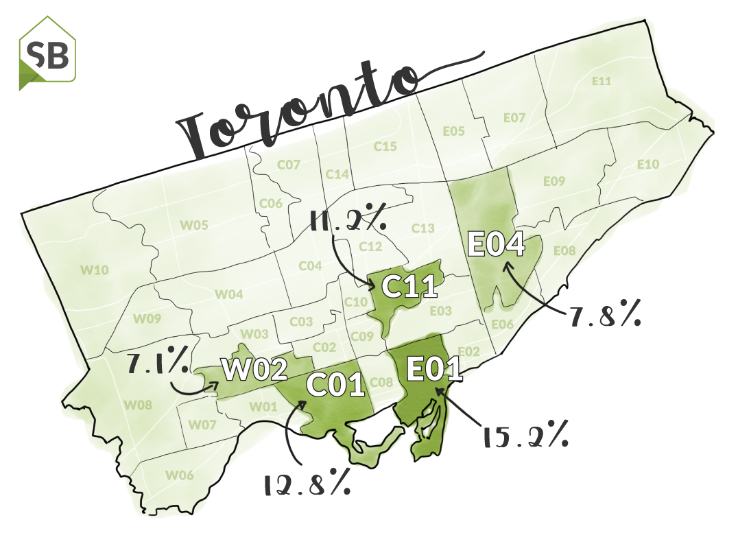 Toronto Real Estate – Growth by District
